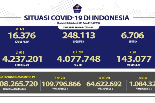 Peningkatan kasus COVID-19 terkonfirmasi menjadi 914