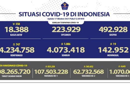 Tambah 1.086, kasus sembuh COVID-19 RI menjadi 4.073.418