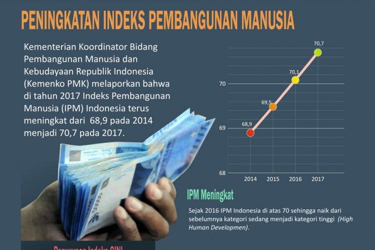 Peningkatan Indeks Pembangunan Manusia