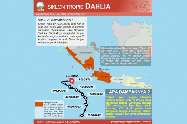 Waspada, Siklon Dahlia hingga 3 Desember