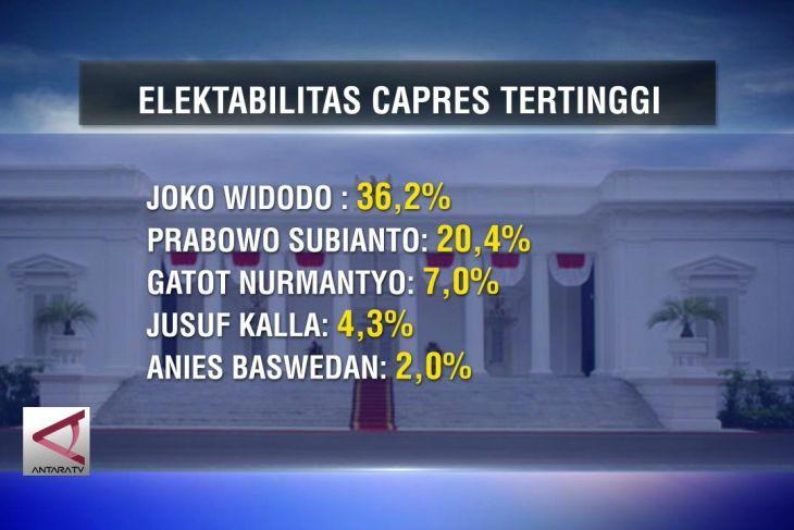 Median rilis nama Capres elektabilitas tertinggi