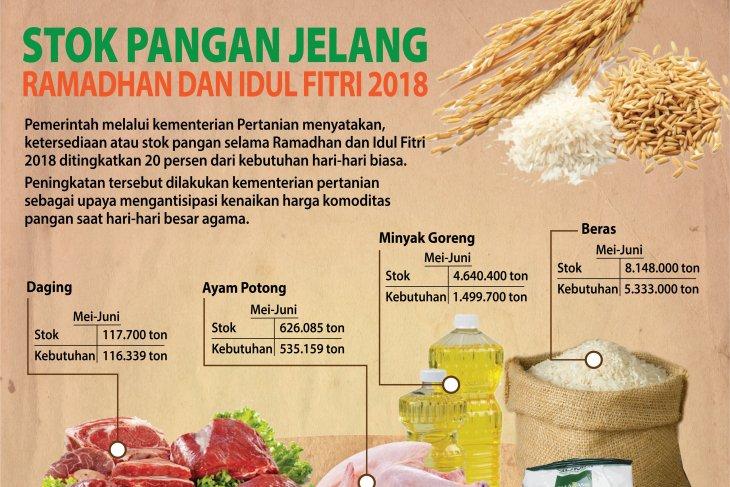 Ketersediaan Pangan Jelang Ramadhan & Idul Fitri 2018