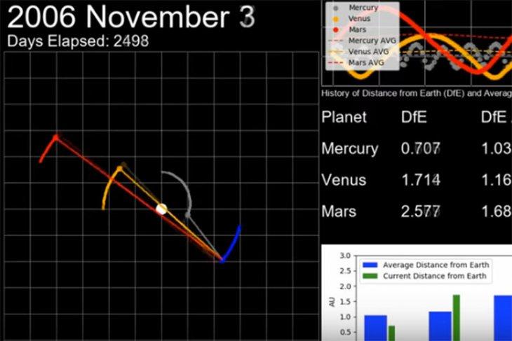 Planet terdekat Bumi ternyata Merkurius bukan Venus ...