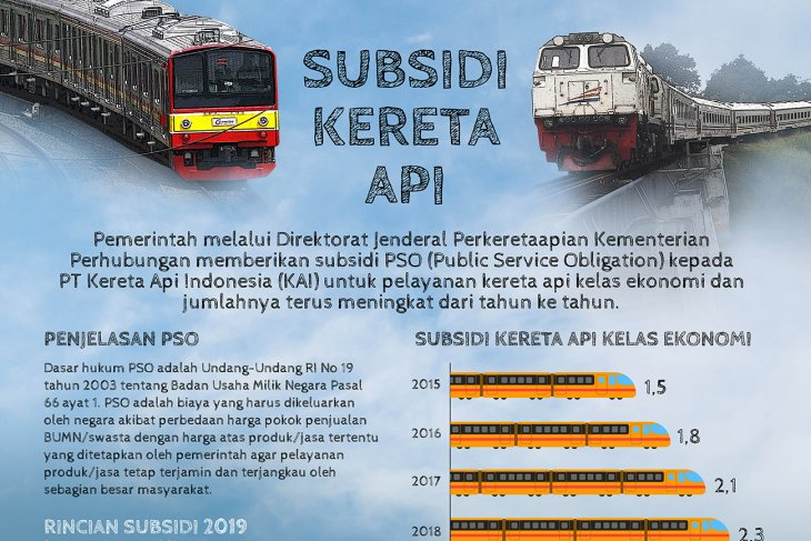 Subsidi Kereta Api
