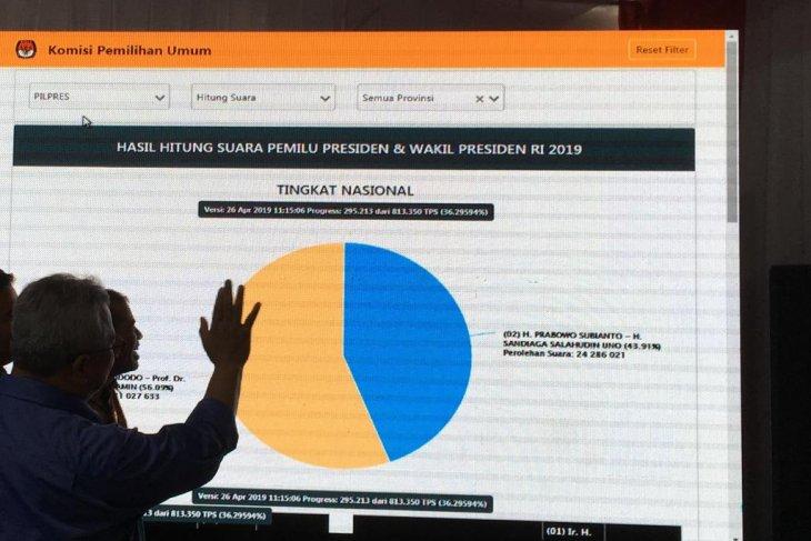 Situng KPU Jokowi 5632 persen dan Prabowo 4368 persen