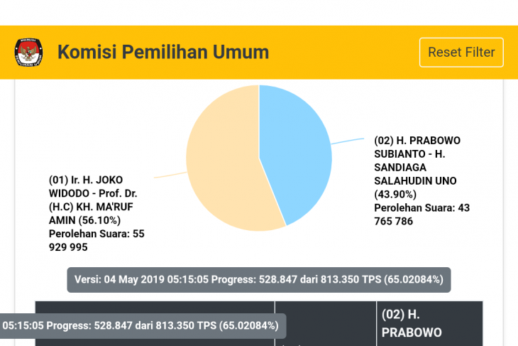 Situng's vote-count result shows Jokowi-Amin still leading: KPU