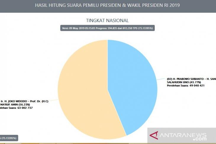 Data Situng KPU Jokowi-Maruf unggul 139 juta suara