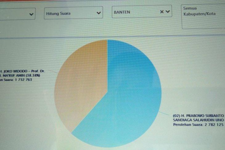 Situng KPU Banten: Jokowi-Ma'ruf 38,38 persen, Prabowo-Sandi 61,62 persen