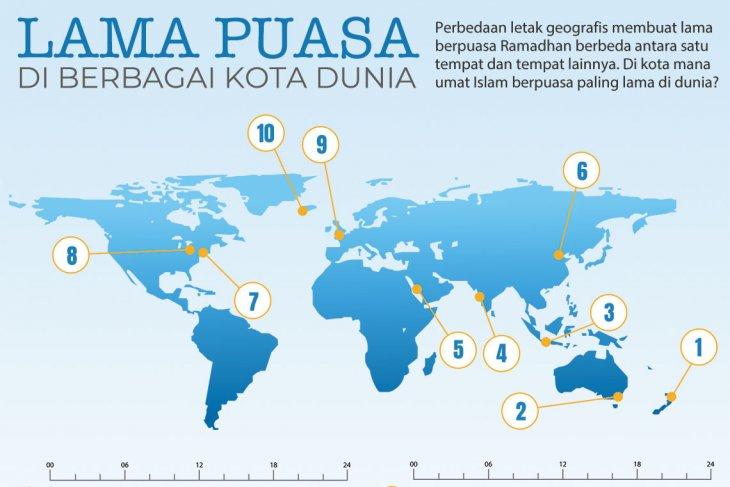Lama puasa di berbagai kota dunia