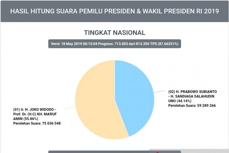 Situng KPU 87,66 persen, suara Capres Jokowi-Ma'ruf 75 juta lebih