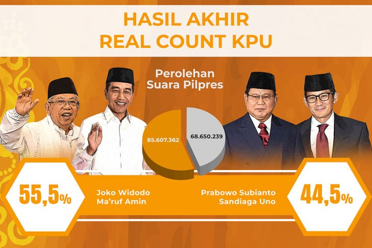Real count KPU final
