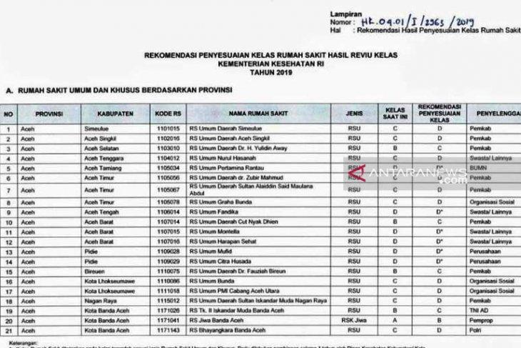21 rumah sakit di Aceh turun kelas