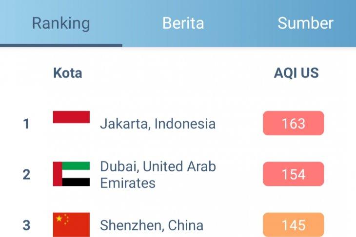 Jumat siang, Kualitas udara Jakarta kembali terburuk di dunia