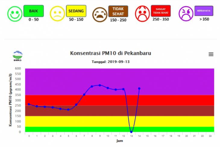 Kabut asap makin parah, kualitas udara Pekanbaru tidak sehat dan berbahaya