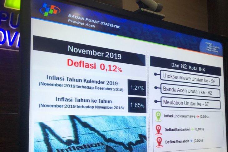 BPS: Aceh alami deflasi 0,12 persen pada November