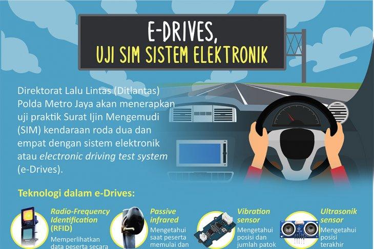 E-Drives, uji SIM sistem elektronik