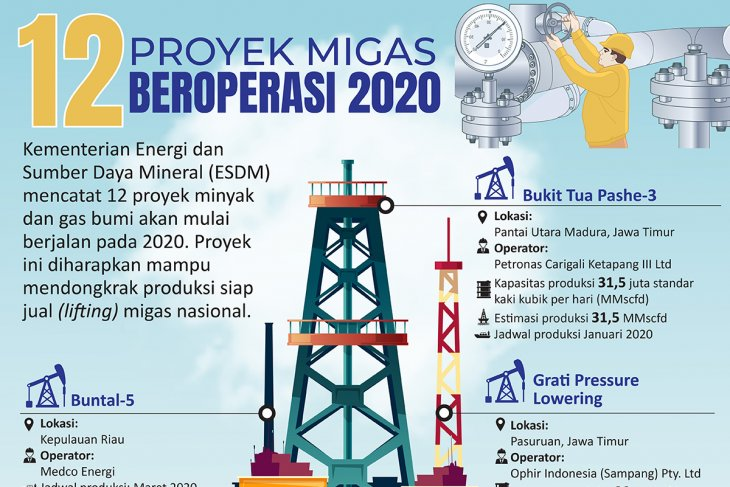 Proyek migas 2020