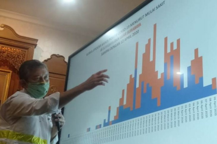 76 pasien COVID-19 di Jawa Timur dinyatakan sembuh