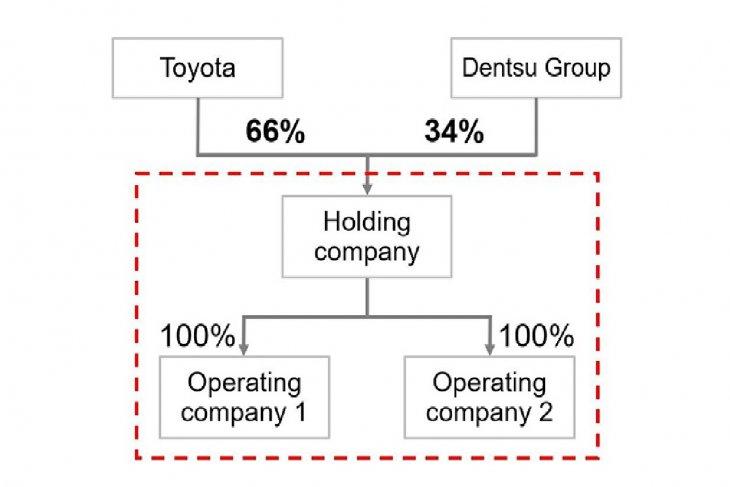 Toyota-Dentsu bermitra optimalkan pemasaran digital 1