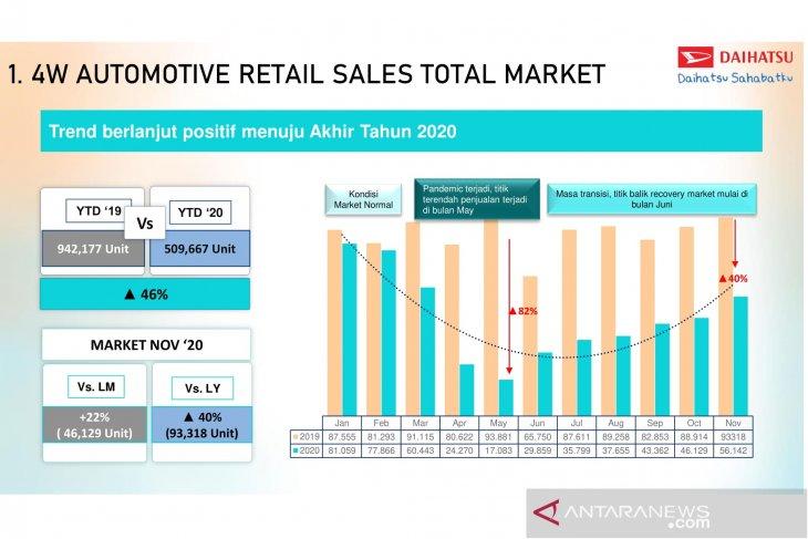 Lima merek otomotif penjualan tertinggi di Indonesia 1
