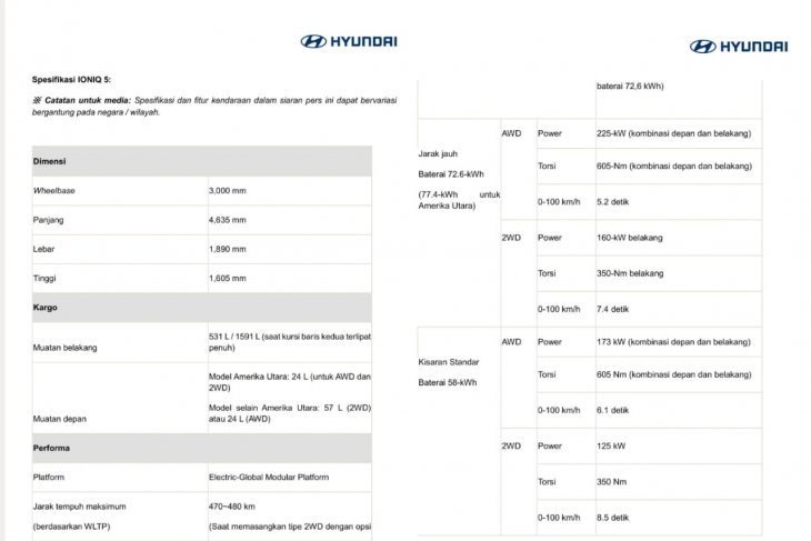 Hyundai IONIQ 5, tampilan dan spesifikasi 3