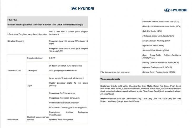 Hyundai IONIQ 5, tampilan dan spesifikasi 4