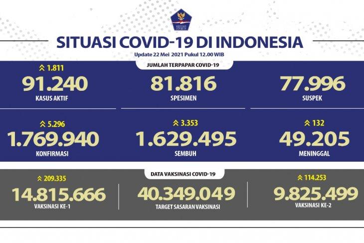Satgas: 14.815.666 jiwa penduduk RI telah menjalani vaksinasi dosis pertama