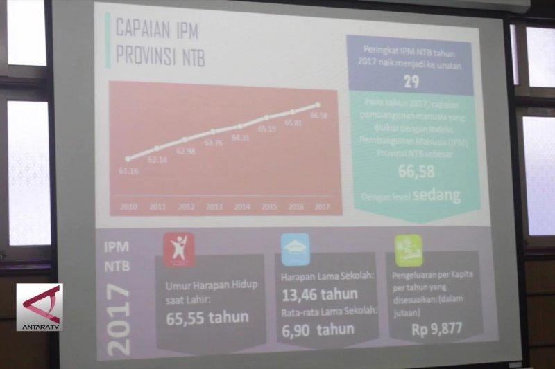 IPM NTB tumbuh tercepat ke-3 nasional