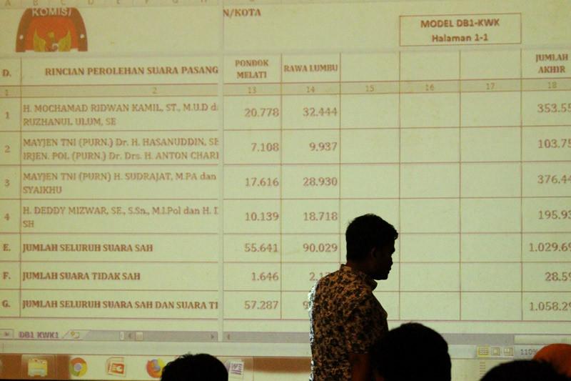 Penetapan pemenang pilkada Bekasi ditunda