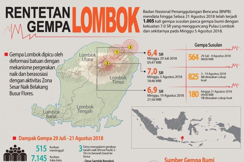 Rentetan Gempa Lombok