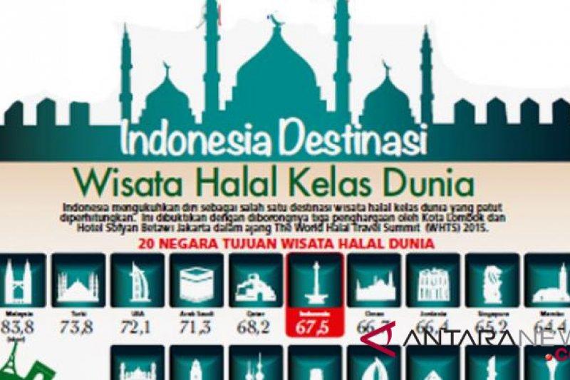 Bi Dorong Optimalkan Wisata Syariah Bersertifikasi Halal Antara
