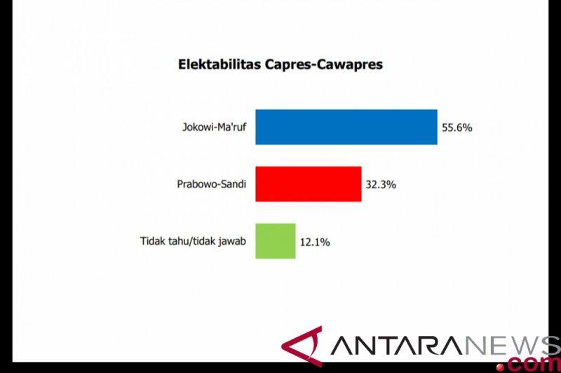 Survei: Elektabilitas Jokowi tetap ungguli Prabowo di tengah isu politisasi agama