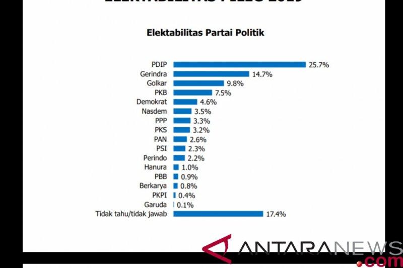 Survei IndEX: Empat partai alami kenaikan elektabilitas