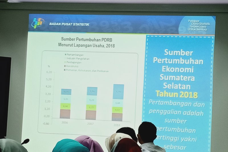 Pertumbuhan ekonomi Sumsel terus menanjak