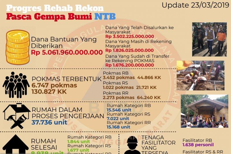 BPBD NTB rampungkan 8.938 unit rumah tahan gempa