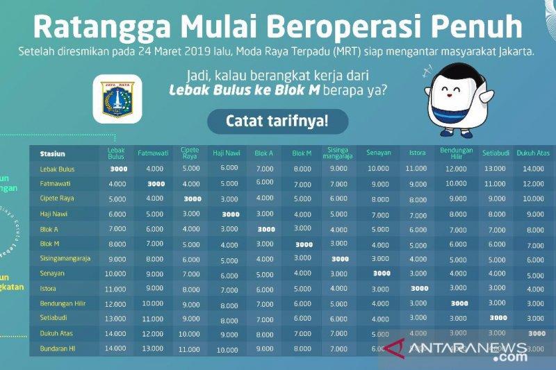 Tarif MRT Ratangga gunakan hitungan per stasiun