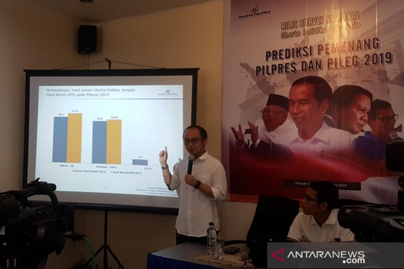 Survei Charta Politika:  Jokowi-Ma'ruf ungguli Prabowo-Sandiaga