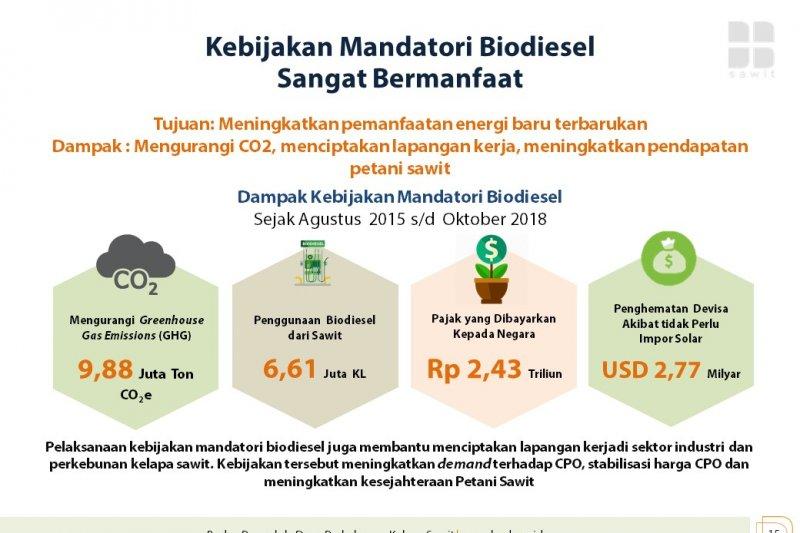 Indonesia tak gentar melawan Eropa soal Biodiesel