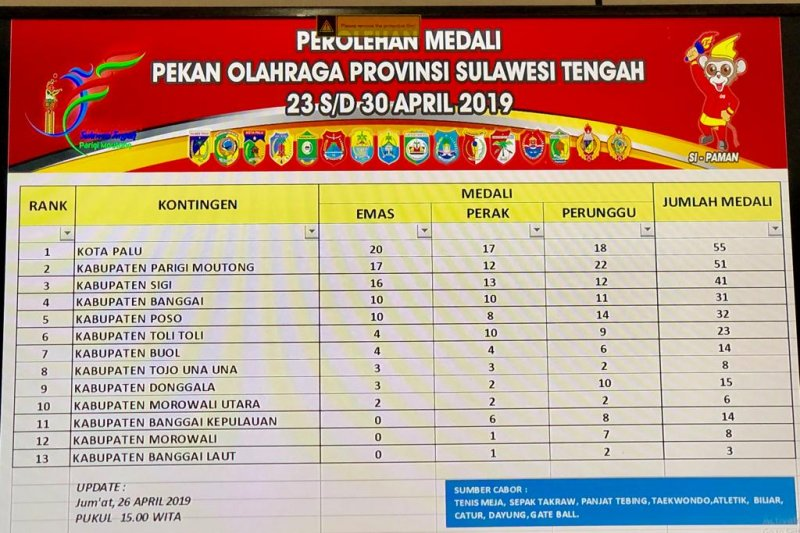 Palu dan Poso raih medali emas cabang dayung Porprov VIII