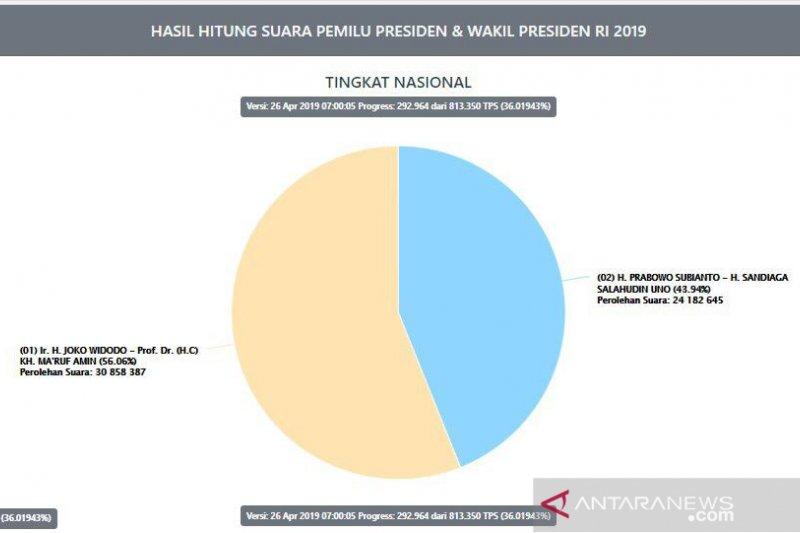 Situng KPU Sementara: Selisih Jokowi dan Prabowo 6,6 juta suara