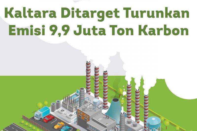 Kaltara Ditarget Turunkan  Emisi 9,9 Juta Ton Karbon
