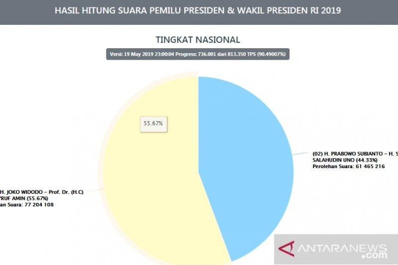 Data KPU mencatat  90,4 persen, Jokowi-Ma'ruf unggul 15,7 juta suara
