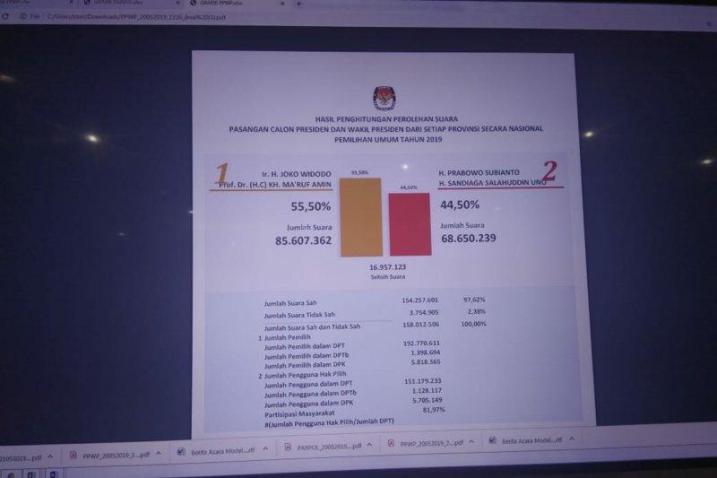 KPU segera tetapkan Capres/Cawapres terpilih Pemilu 2019