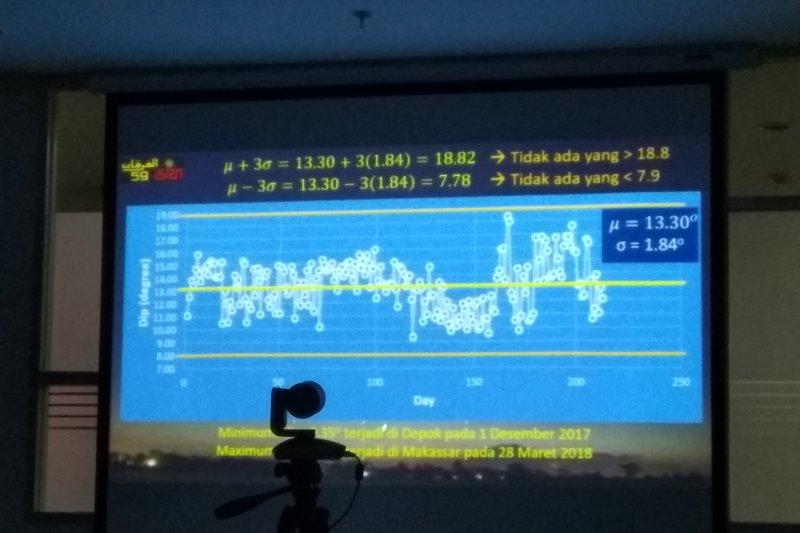 ISRN ajak Kemenag cari solusi penetapan waktu Subuh dan Isya