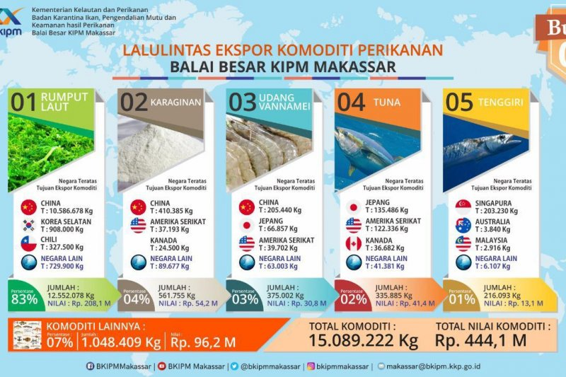 KKP : Volume ekspor perikanan Sulsel capai 15.089 ton