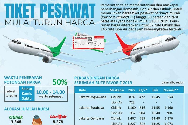 Harga Tiket Pesawat Mulai Turun Antara News Semarang Jawa