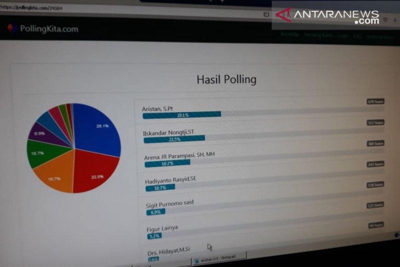 Aristan calon wali kota Palu raih suara terbanyak berdasarkan hasil polling