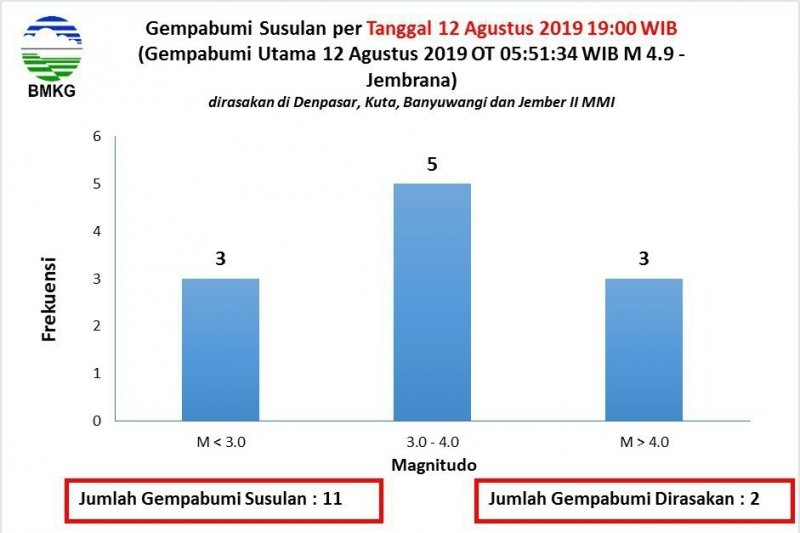 Gempa magnitudo 5.0 terjadi di Kepulauan Aru