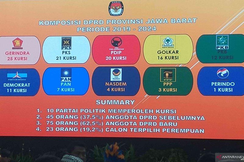 Daftar raihan kursi parpol berdasarkan 15 dapil di Jawa Barat
