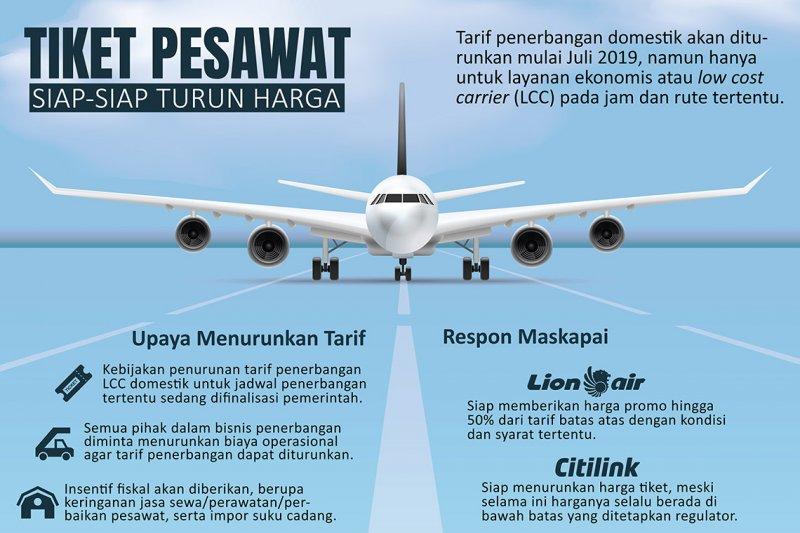 Tiket Pesawat Siap Turun Harga Antara News Kalimantan Utara